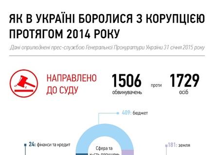 Як ми боролися з корупцією у 2014-му році (ІНФОГРАФІКА)