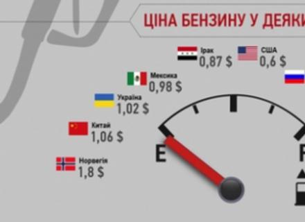Скільки коштує бензин у різних країнах