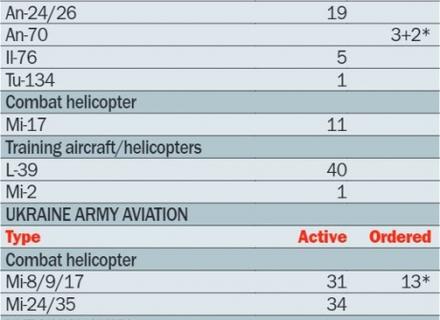 В України залишилося трохи більше 200 літаків