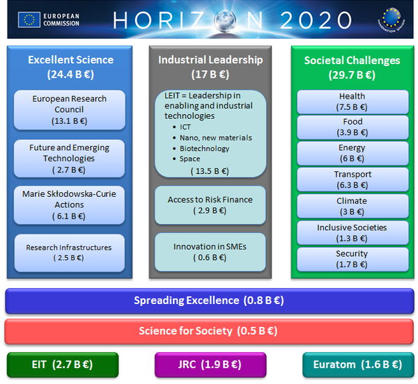 horizon2020_pillars_image