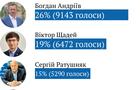 У ТВК уточнили: відрив Щадея від Ратушняка на виборах мера Ужгорода таки становить понад тисячу голосів