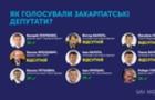 Як голосували закарпатські нардепи за введення воєнного стану в Україні