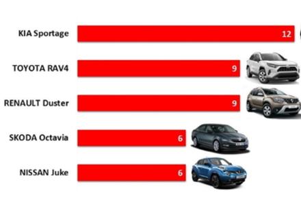 Які автомобілі купували закарпатці у травні