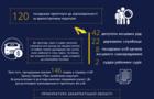 Прокуратура Закарпаття притягнула до відповідальності 120 чиновників-корупціонерів