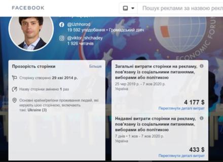 Серед кандидатів у мери Ужгорода найбільше на рекламу у соцмережах витратив Віктор Щадей