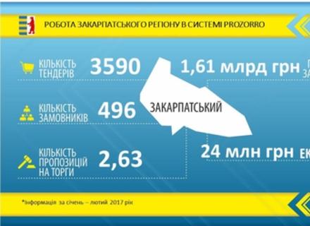 Бюджет закупівель Закарпатської області через ProZorro - 1,6 млрд. гривень